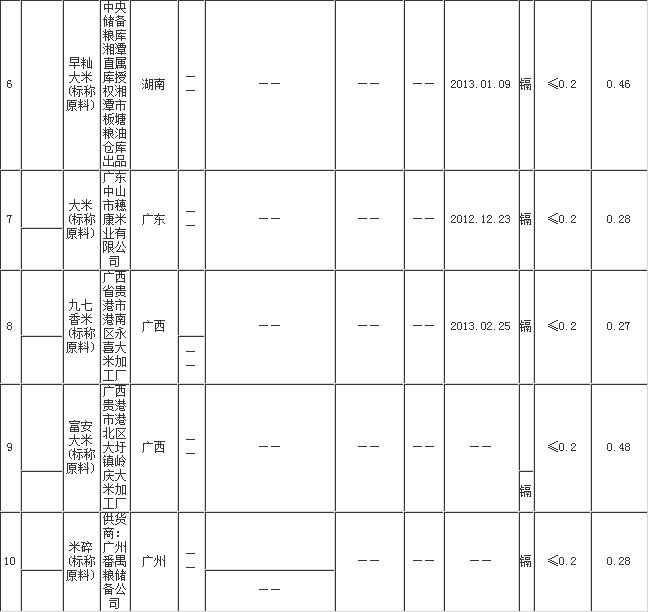 湖南镉超标大米名单公布